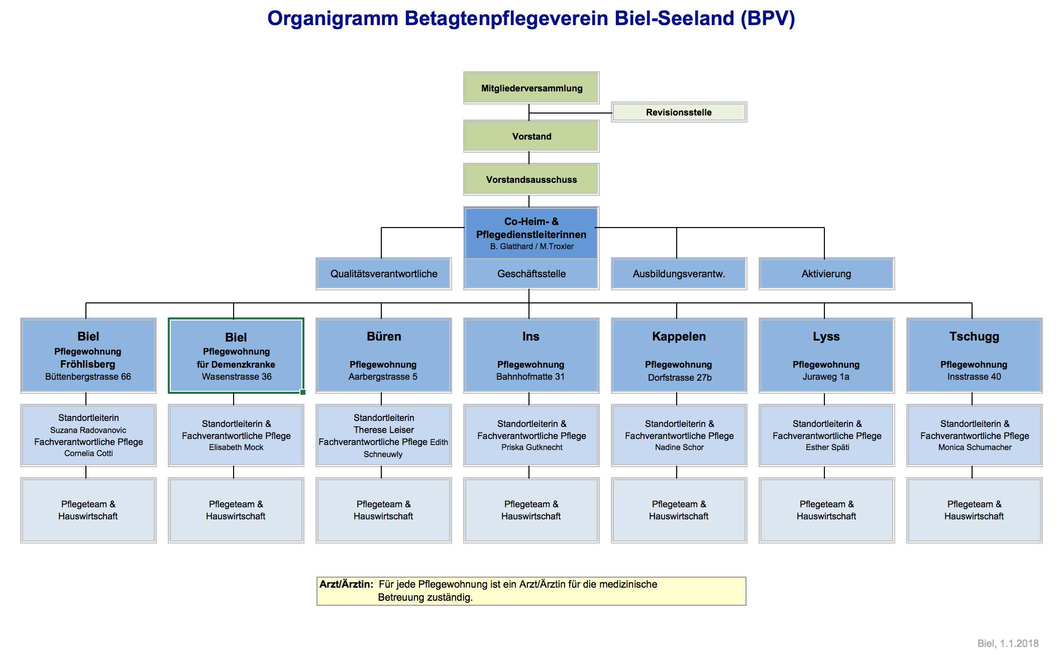 Organigramm BPV